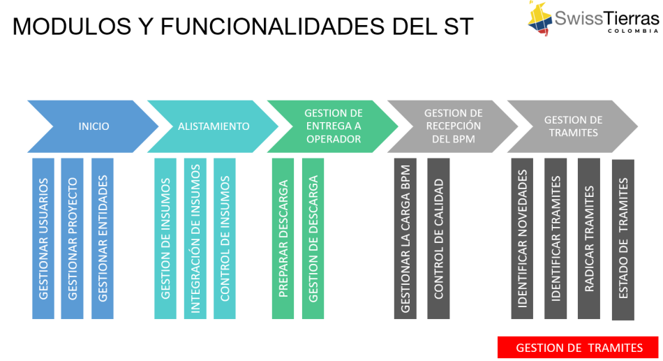 sistema de transición